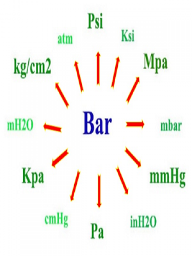 Đơn vị đo áp suất là gì ? Bảng quy đổi giữa các đơn vị đo - P2